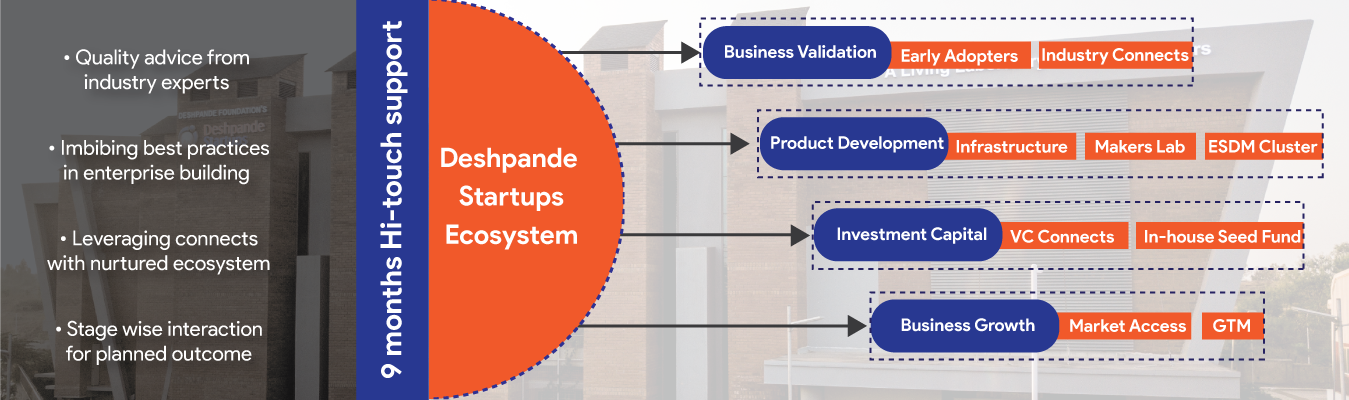 Deshpande startups, Incubation Model